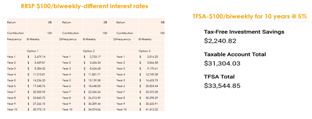 Table comparing TFSAs to RRSPs