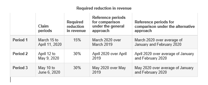 Table outlining the required reduction in revenue for CEWS eligibility